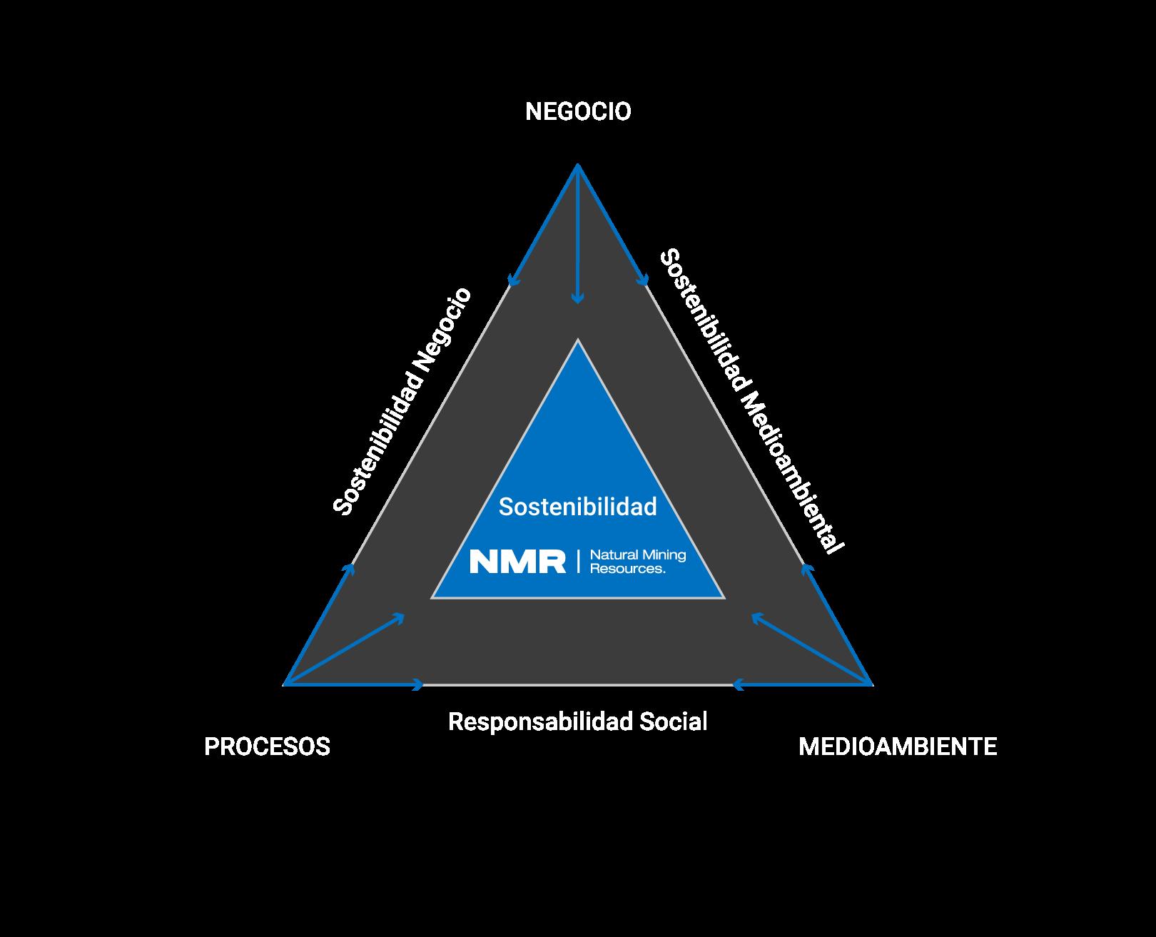 NMR sostenibilidad