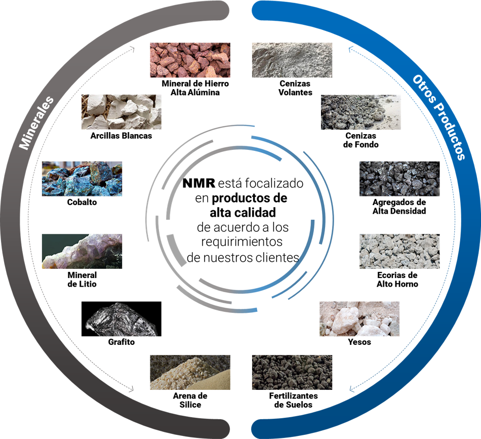 Minerales y otros productos